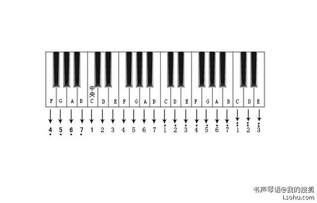 简谱与钢琴(电子琴)键盘位置对照图