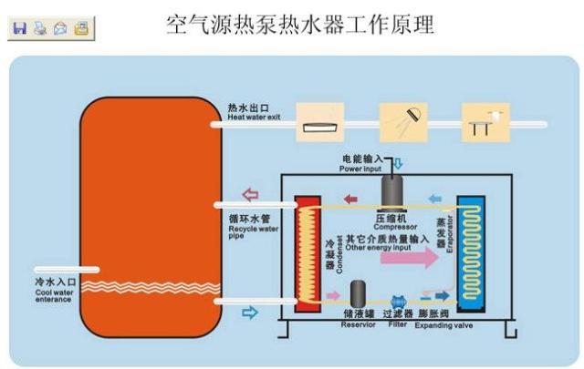 热泵工作原理 利用设备内的吸热介质(冷媒)从空气或自然环境中采集热能,并通过热交换器使冷水迅速提温,同时排放出冷气。避免了传统太阳能产品在阴雨天气、夜晚不能工作的缺陷,只要外界温度在1-15度以上就能正常工作,故能更加高效、节能,同时可不占露天空间,安装简捷、使用灵活。  机组构成运行模式及原理  热泵式热水机组是由一个制冷循环组成,包括主机和冷凝器两部分。其中主机部分包括蒸发器、风扇、压缩机及膨胀阀;冷凝器为内放冷凝盘管的保温箱。制冷剂在蒸发器内吸收外部空气的热量,通过热泵循环在冷凝盘管内释放热量,