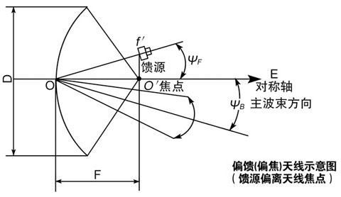 偏馈天线与高频头的距离-大锅卫星天线的信号与高频头