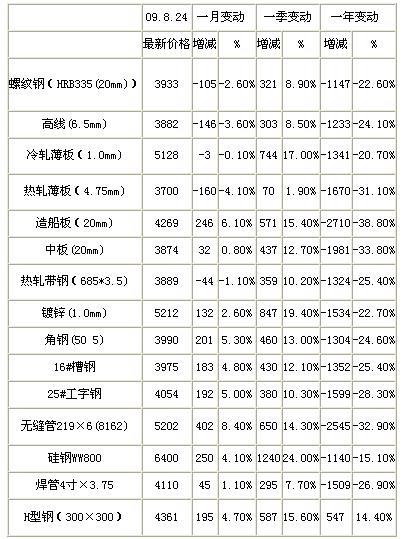 年9月中国钢材价格走势预测