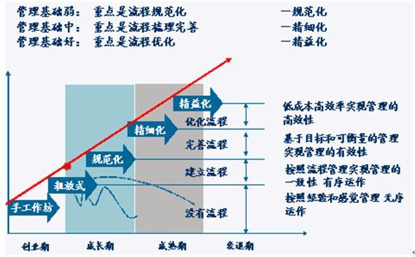 三,房地产卓越流程管理体系的建立步骤:   r 不同的