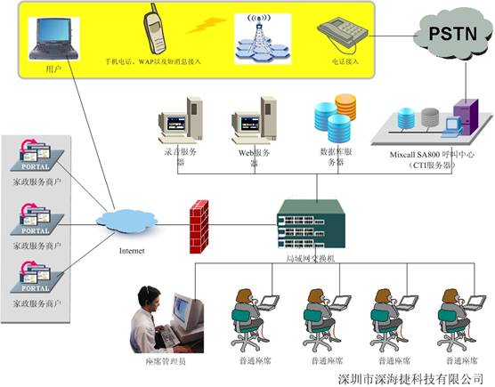 家政企业组织结构图