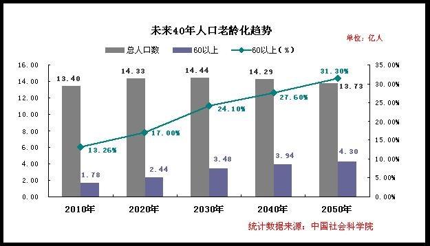 中国人口老龄化统计图